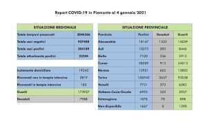 dati covid 4 gen